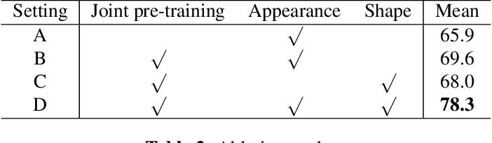 Figure 4 for Deep Kinship Verification via Appearance-shape Joint Prediction and Adaptation-based Approach