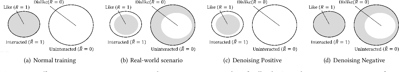 Figure 1 for Probabilistic and Variational Recommendation Denoising