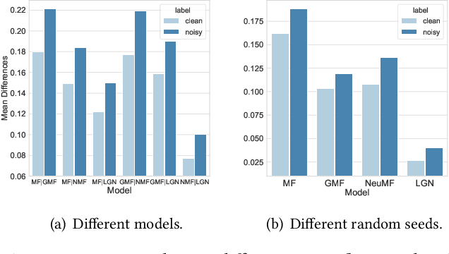 Figure 3 for Probabilistic and Variational Recommendation Denoising