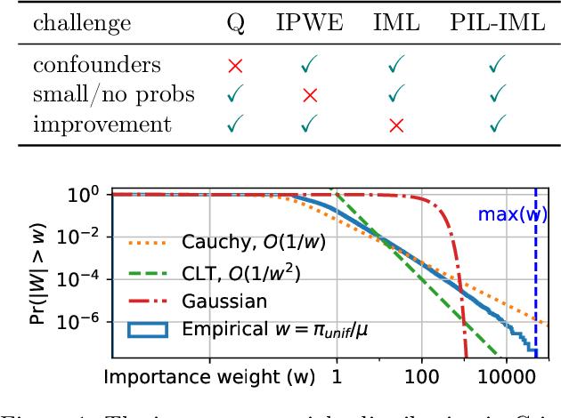 Figure 1 for Imitation-Regularized Offline Learning
