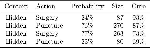 Figure 4 for Imitation-Regularized Offline Learning