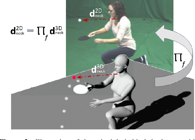 Figure 4 for Gravity-Aware Monocular 3D Human-Object Reconstruction