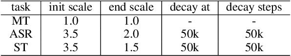 Figure 1 for NeurST: Neural Speech Translation Toolkit