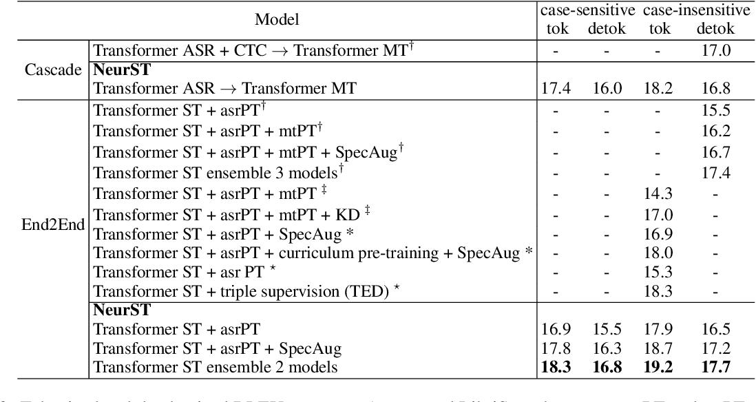 Figure 2 for NeurST: Neural Speech Translation Toolkit