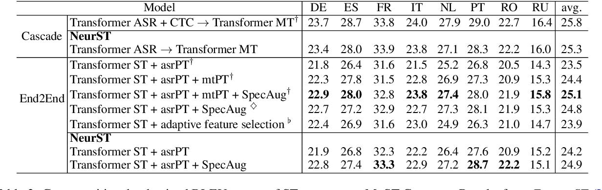 Figure 3 for NeurST: Neural Speech Translation Toolkit