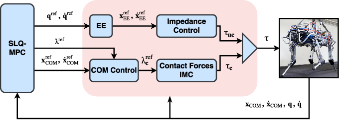 Figure 2 for Real-Time Motion Planning of Legged Robots: A Model Predictive Control Approach
