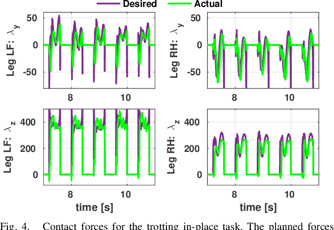 Figure 4 for Real-Time Motion Planning of Legged Robots: A Model Predictive Control Approach