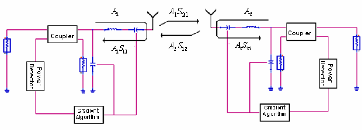 Figure 3 10 from Phased array system design - Semantic Scholar