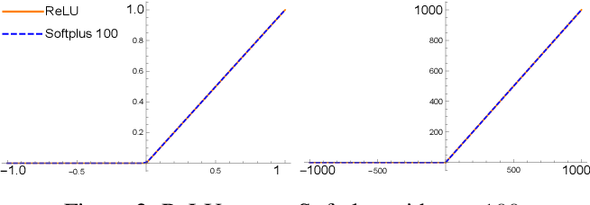 Figure 2 for A Recipe for Global Convergence Guarantee in Deep Neural Networks