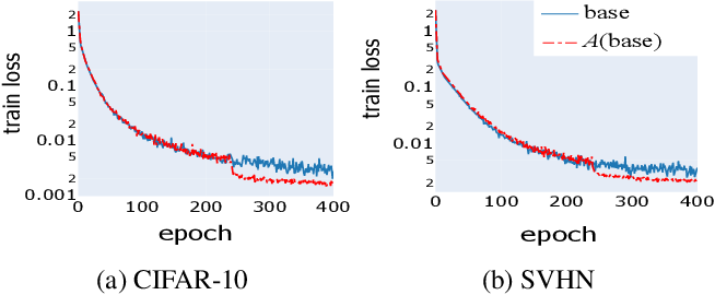 Figure 4 for A Recipe for Global Convergence Guarantee in Deep Neural Networks