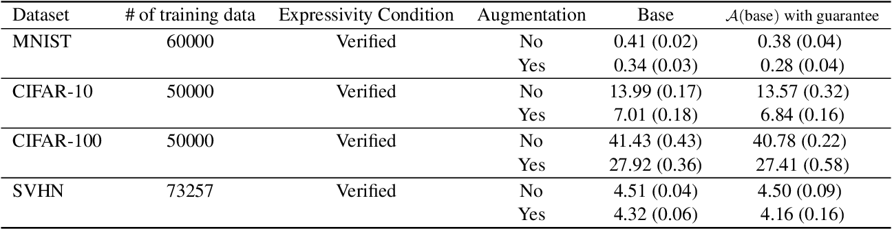 Figure 1 for A Recipe for Global Convergence Guarantee in Deep Neural Networks