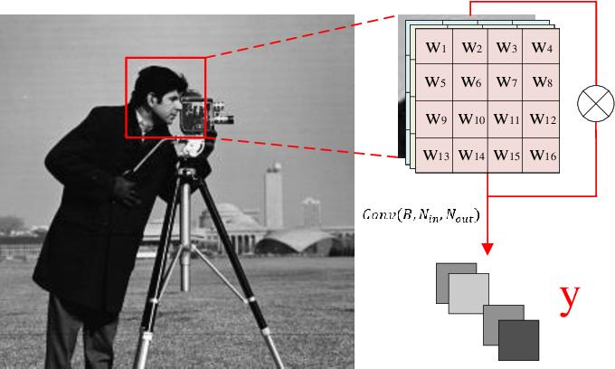 Figure 3 for CSMCNet: Scalable Video Compressive Sensing Reconstruction with Interpretable Motion Estimation