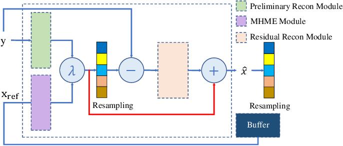 Figure 4 for CSMCNet: Scalable Video Compressive Sensing Reconstruction with Interpretable Motion Estimation