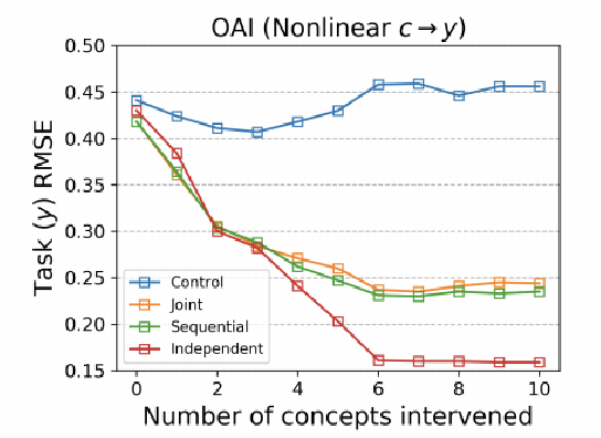 Figure 2 for Do Concept Bottleneck Models Learn as Intended?