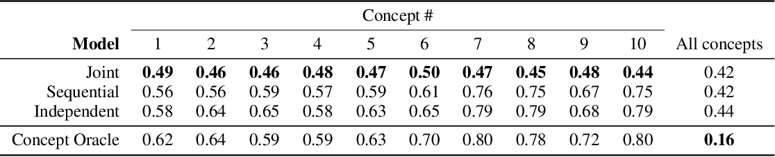 Figure 1 for Do Concept Bottleneck Models Learn as Intended?