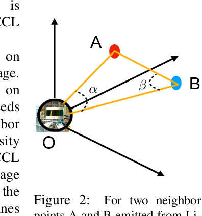 Figure 3 for A Technical Survey and Evaluation of Traditional Point Cloud Clustering Methods for LiDAR Panoptic Segmentation