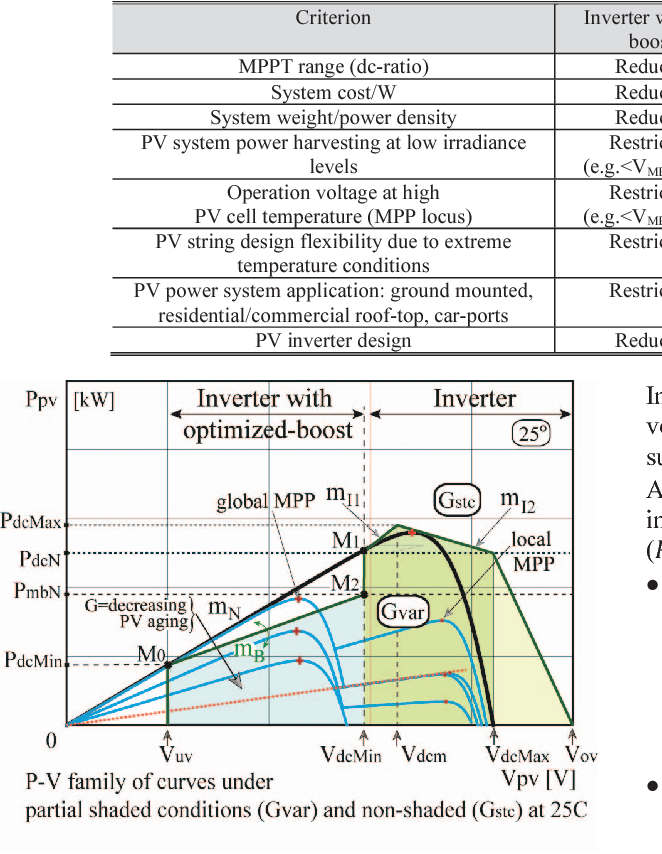 Fig. 3. P-V characteristics under STC uniform insolation ( ) and twostep partially shaded ( ) operating conditions for boost design optimization. This shading profile is used to obtain the mini-boost characteristics.