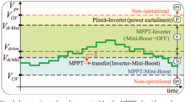 Fig. 4. Inverter input dc voltage control by the MPPT algorithm; when the PV voltage is lower than the minimum voltage of the single-stage PV inverter, the boost stage is engaged and the MPPT control shifts to the mini-boost stage operation.