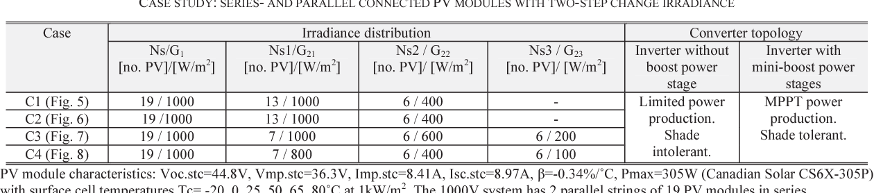 TABLE II CASE STUDY: SERIES- AND PARALLEL CONNECTED PV MODULES WITH TWO-STEP CHANGE IRRADIANCE