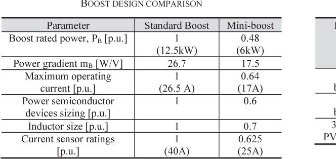 TABLE III BOOST DESIGN COMPARISON