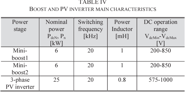 TABLE IV BOOST AND PV INVERTER MAIN CHARACTERISTICS
