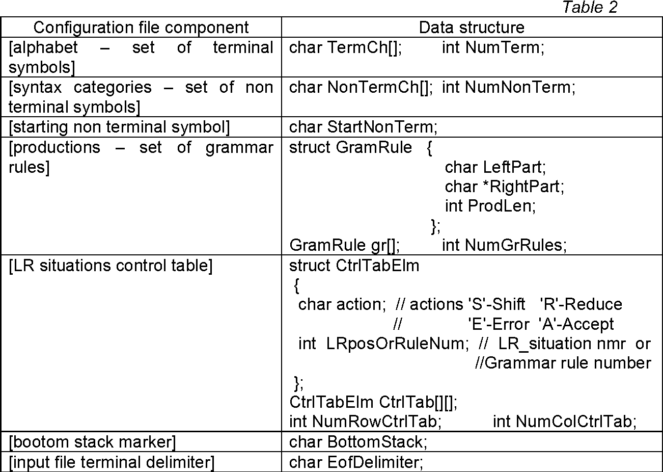 Table 2 From A Flexible Table Driven Lr1 Parser Semantic Scholar