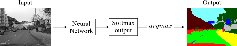Figure 1 for Application of Decision Rules for Handling Class Imbalance in Semantic Segmentation