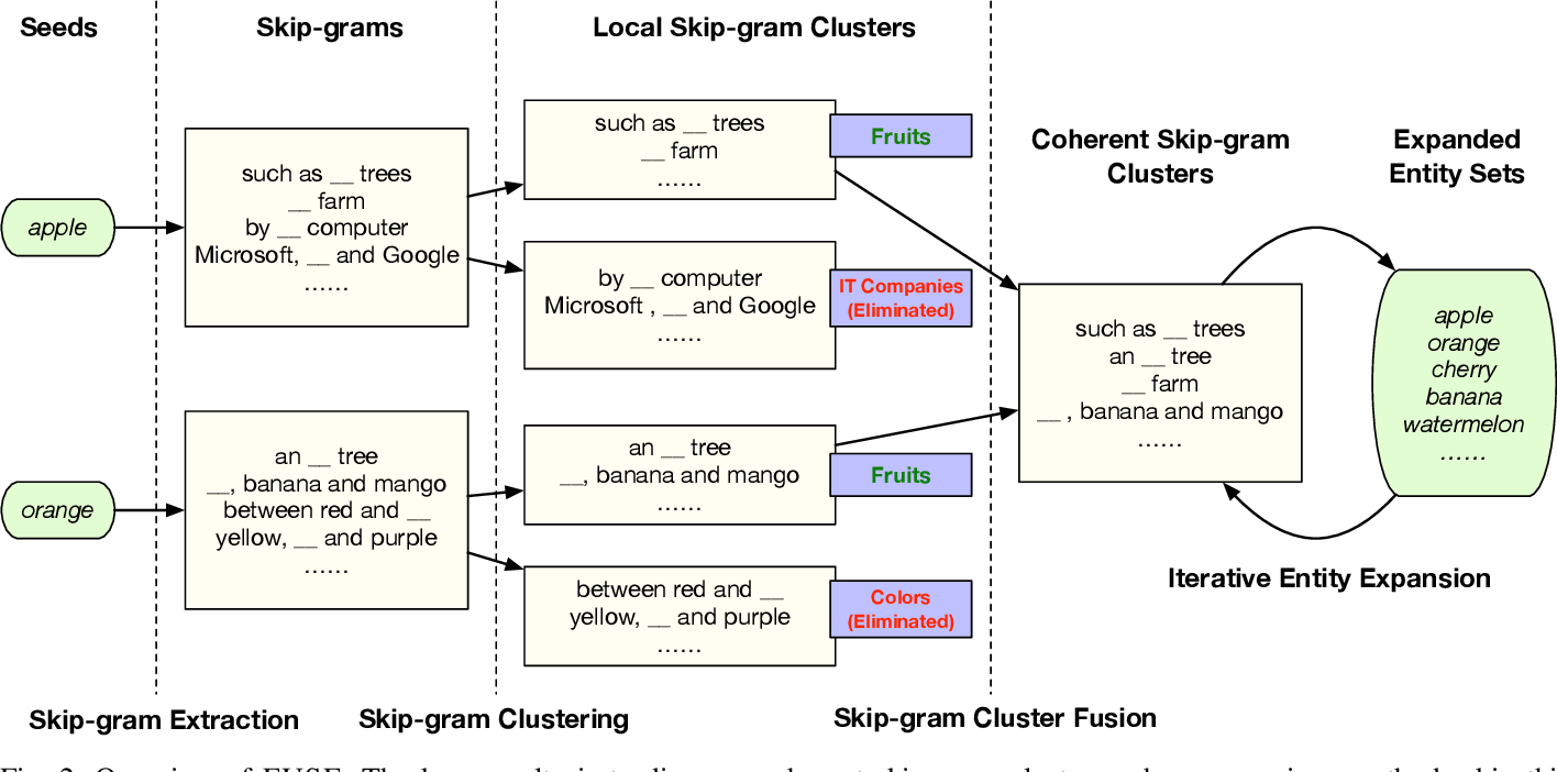 Figure 2 for FUSE: Multi-Faceted Set Expansion by Coherent Clustering of Skip-grams