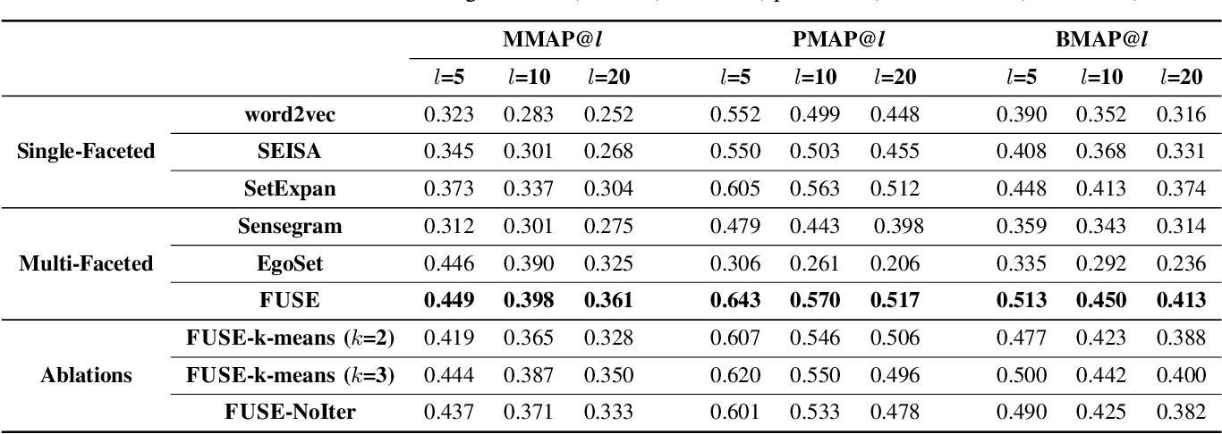 Figure 4 for FUSE: Multi-Faceted Set Expansion by Coherent Clustering of Skip-grams