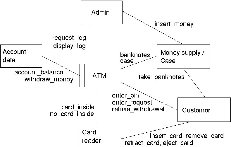 Figure 11 from architectural patterns for problem frames report figure 11 context diagram for atm problem ccuart Gallery