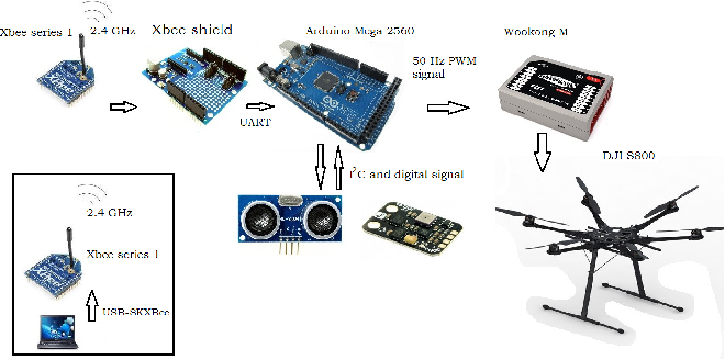 Figure 1 from Development of a simple, low-cost autopilot system for