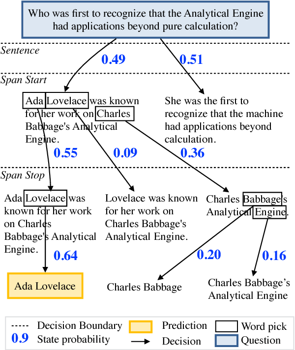 Figure 1 for Globally Normalized Reader