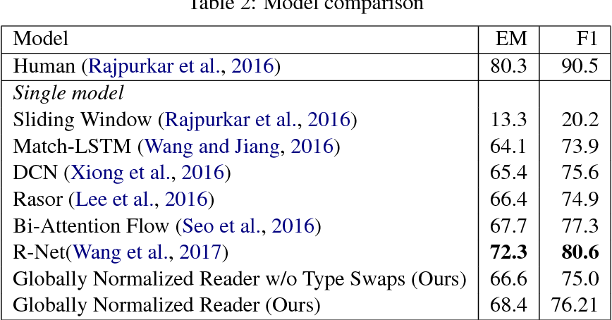 Figure 4 for Globally Normalized Reader