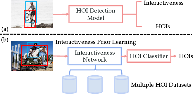 Figure 1 for Transferable Interactiveness Knowledge for Human-Object Interaction Detection