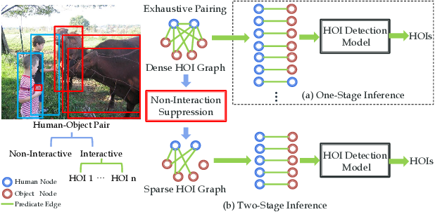 Figure 3 for Transferable Interactiveness Knowledge for Human-Object Interaction Detection
