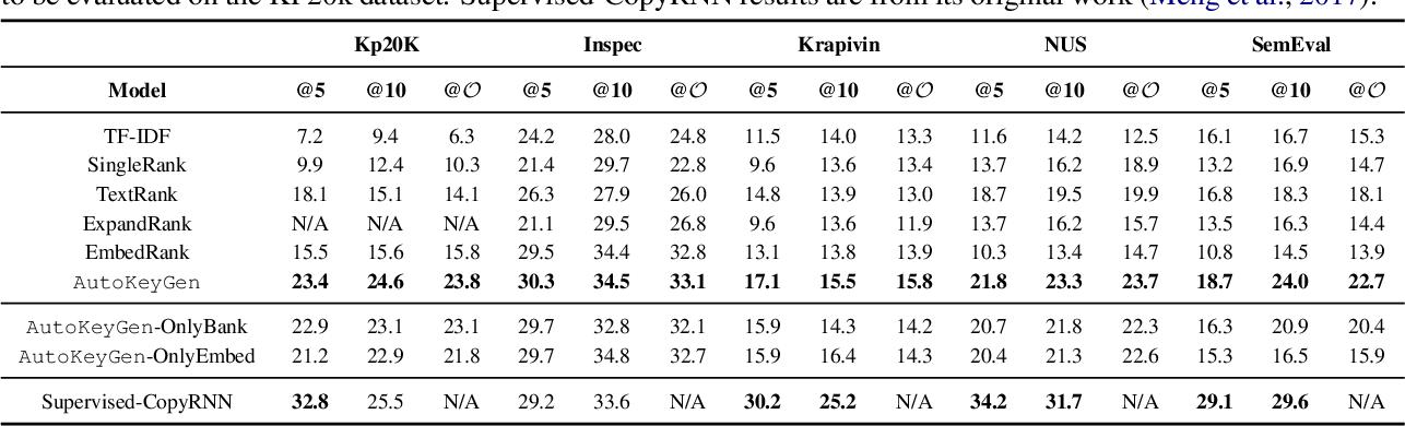 Figure 3 for Unsupervised Deep Keyphrase Generation