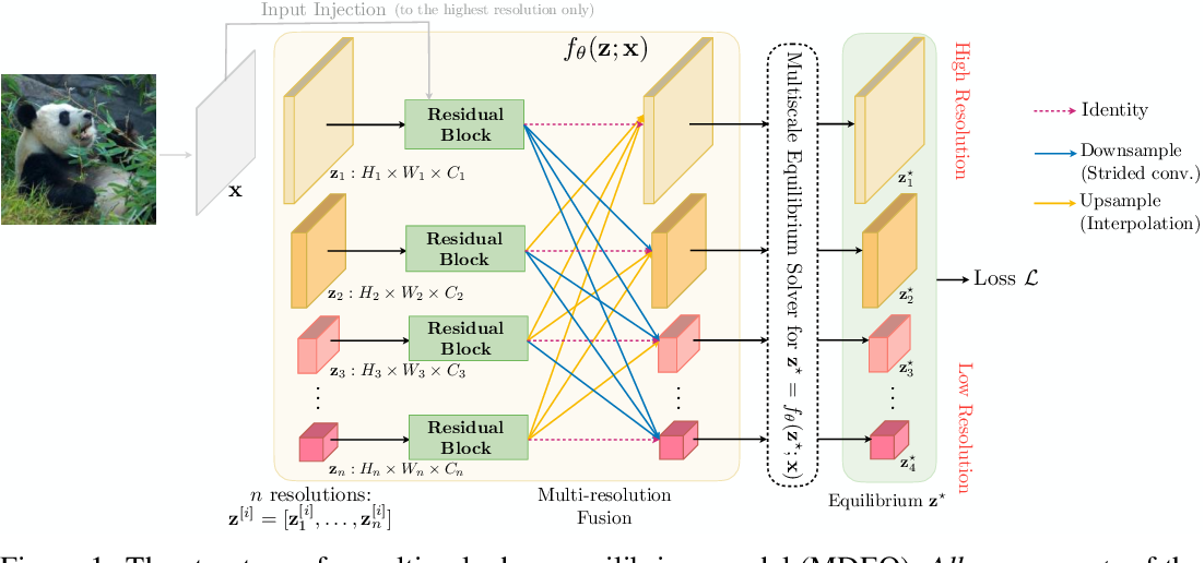 Figure 1 for Multiscale Deep Equilibrium Models