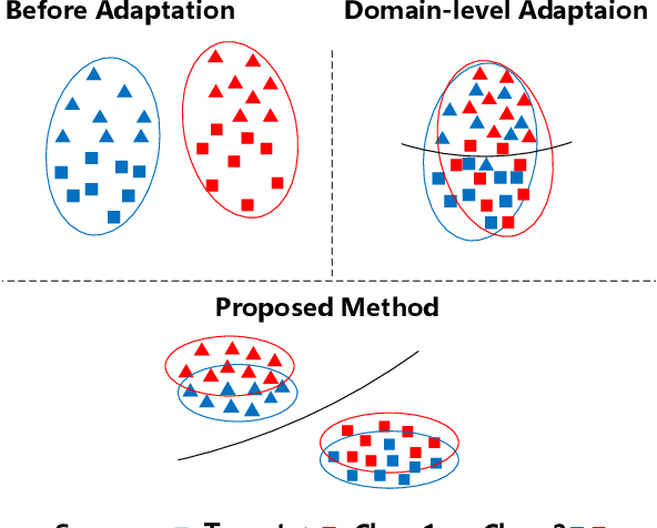 Figure 1 for Multi-Level Features Contrastive Networks for Unsupervised Domain Adaptation