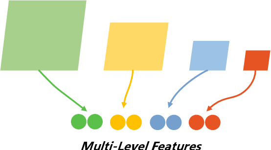 Figure 3 for Multi-Level Features Contrastive Networks for Unsupervised Domain Adaptation