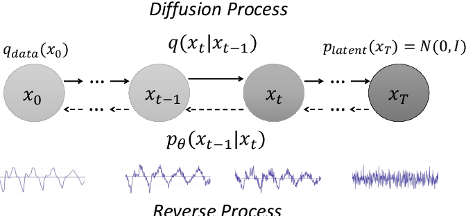 Figure 1 for A Study on Speech Enhancement Based on Diffusion Probabilistic Model