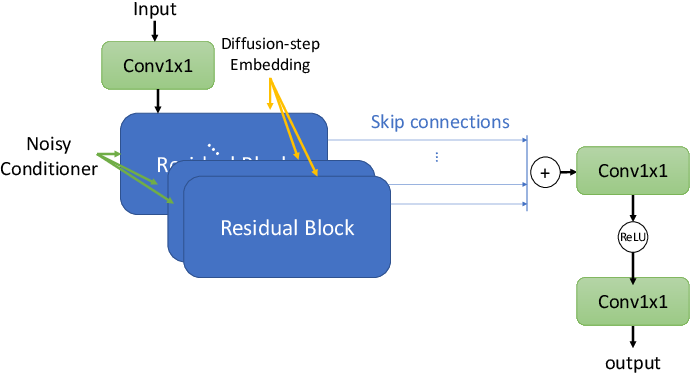 Figure 2 for A Study on Speech Enhancement Based on Diffusion Probabilistic Model