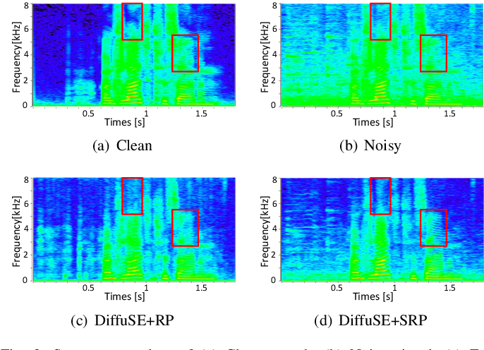 Figure 3 for A Study on Speech Enhancement Based on Diffusion Probabilistic Model