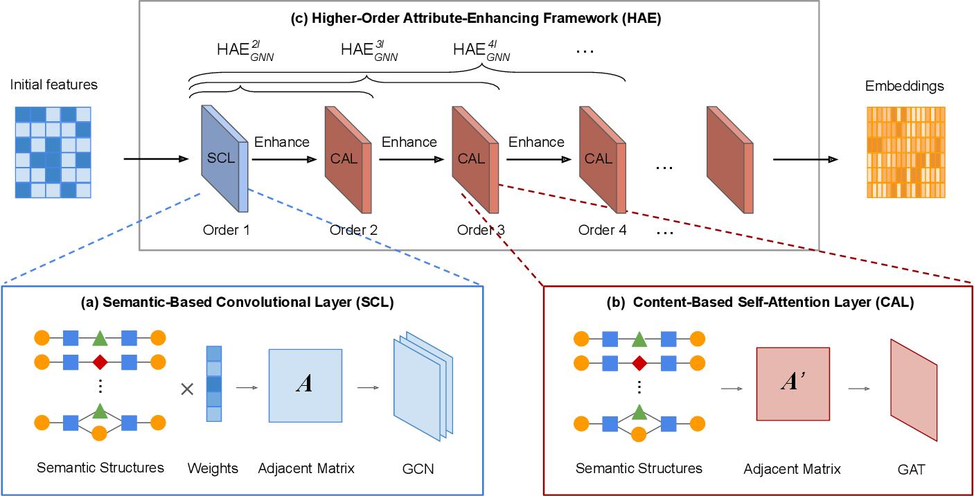Figure 1 for Higher-Order Attribute-Enhancing Heterogeneous Graph Neural Networks