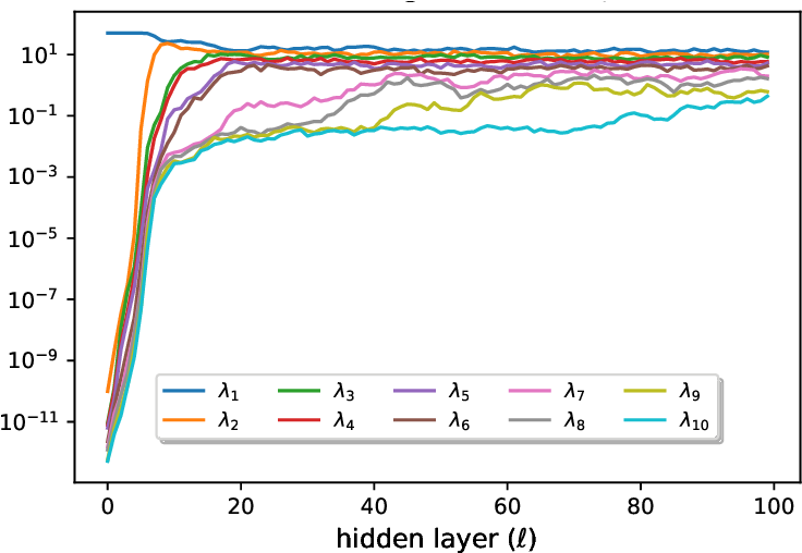 Figure 4 for Theoretical Understanding of Batch-normalization: A Markov Chain Perspective