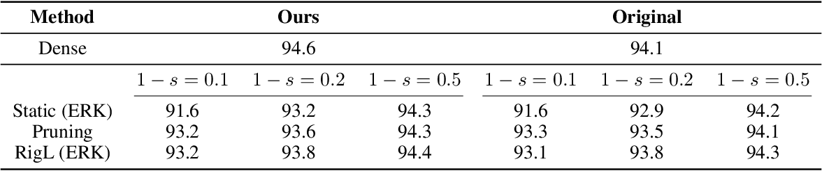 Figure 1 for [Reproducibility Report] Rigging the Lottery: Making All Tickets Winners