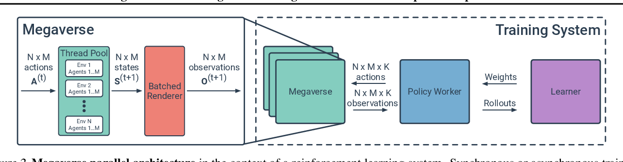 Figure 2 for Megaverse: Simulating Embodied Agents at One Million Experiences per Second