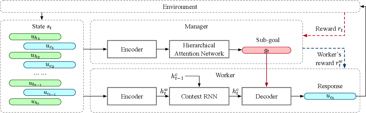 Figure 1 for GoChat: Goal-oriented Chatbots with Hierarchical Reinforcement Learning