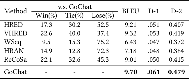 Figure 2 for GoChat: Goal-oriented Chatbots with Hierarchical Reinforcement Learning