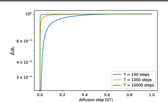 Figure 1 for Improved Denoising Diffusion Probabilistic Models