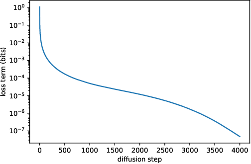 Figure 3 for Improved Denoising Diffusion Probabilistic Models